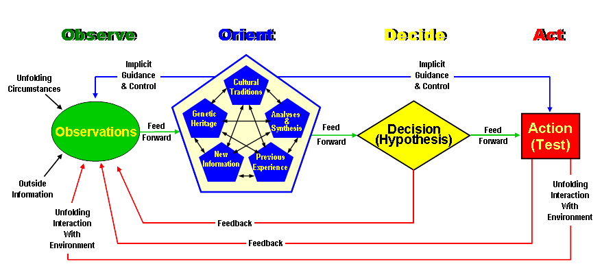 the ooda loop hema The present invention generally relates to compositions, methods, and systems relating to controlled crystallization and/or nucleation of a molecular species in some embodiments, the crystallization and/or nucleation of the molecular species may be controlled by tuning the surface chemistry and.